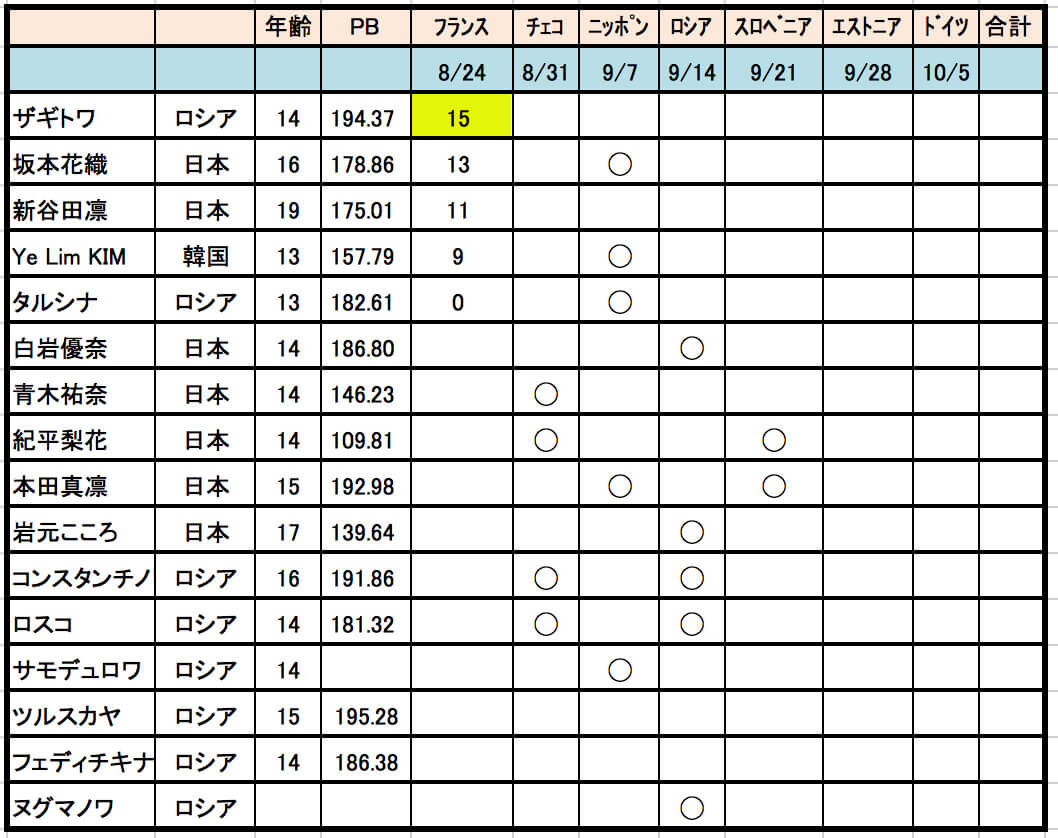 坂本花織の画像 p1_28
