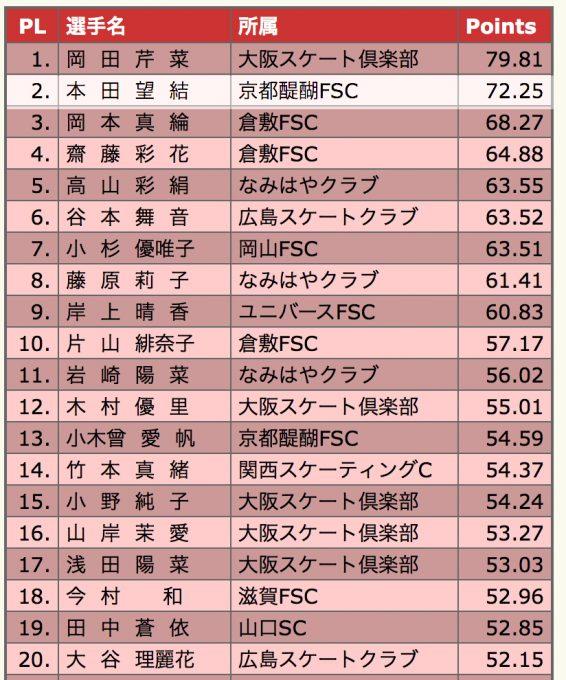 本田望結 フィギュアスケート