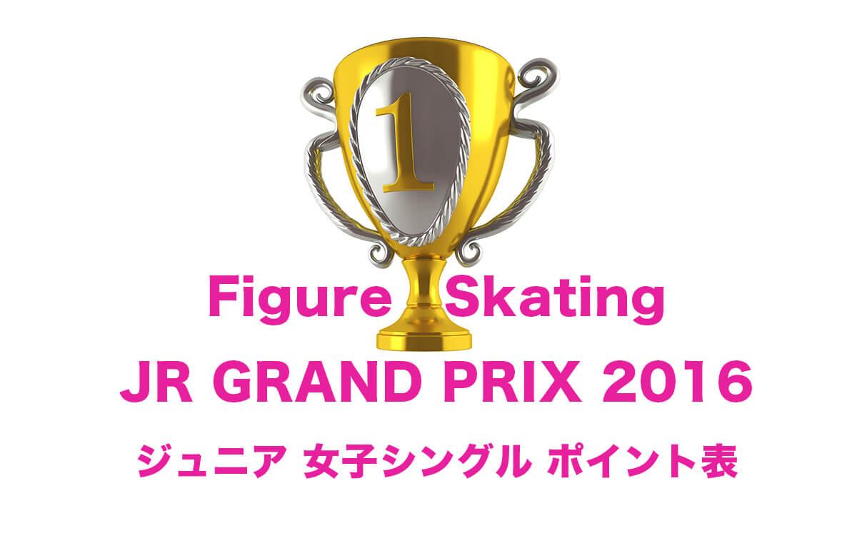 スケートJrグランプリ女子【ポイント表】日本語