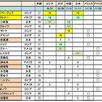 三原舞依&白岩優奈│グランプリシリーズ2017フランス大会