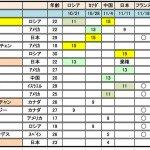 ファイナル進出をかけ宇野昌麿│グランプリシリーズフランス大会