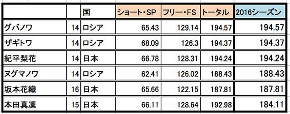 フィギュアスケート 本田まりん
