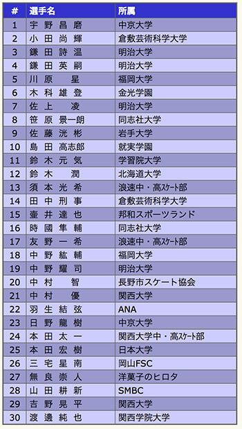 全日本選手権 フィギュアスケート