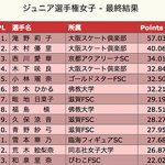 滝野莉子vs紀平梨花【トリプルアクセル】ジュニア女王2018