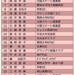 本田望結【過酷!西日本ジュニア】Jrグランプリ日本代表が7人集結