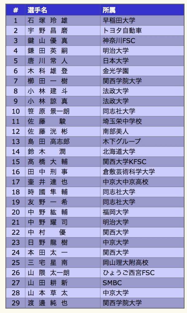 宇野昌磨 全日本選手権