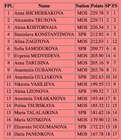 ロシア選手権2018